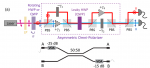 Emulating exceptional-point encirclements using imperfect (leaky) photonic components: asymmetric mode-switching and omni-polarizer action