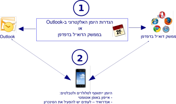 תרשים הקשר בין היומן האוניברסיטאי ב WEB ובחשבון הדואר