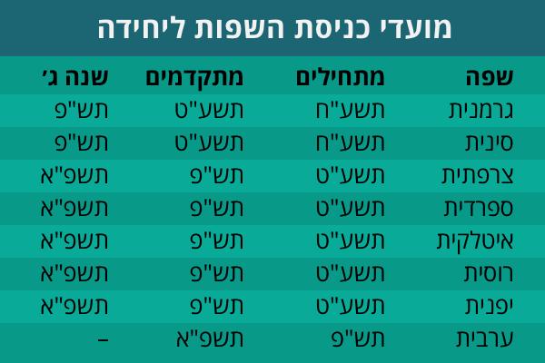 HUJI CEFR Schedule