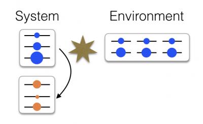 X machine example