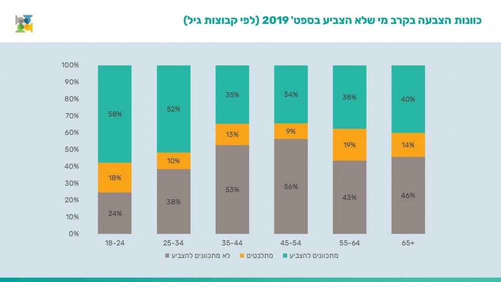 כוונת הצבעה בחברה הערבית לפי גיל