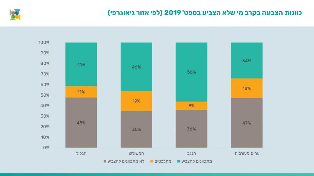 כוונת הצבעה בחברה הערבית לפי אזור גיאוגרפי