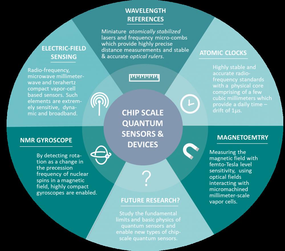 Chip-scale Quantum Sensors