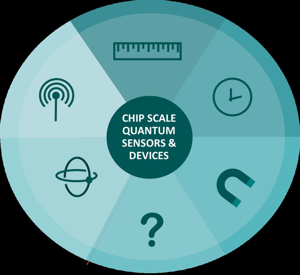 Quantum Sensors Top