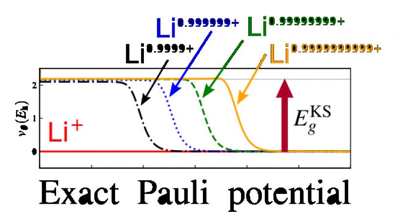 Exact Pauli potential